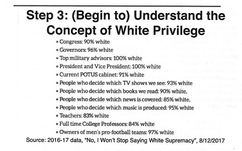 WHITE PRIVILEGE AND EVIL WHITES