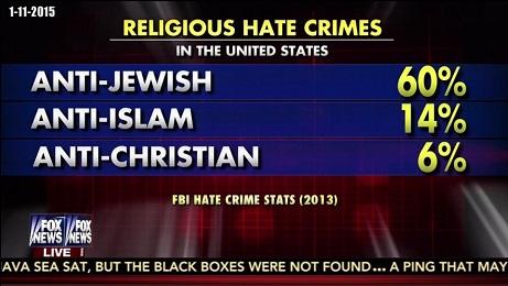 JEWS AND HATE CRIMES 1