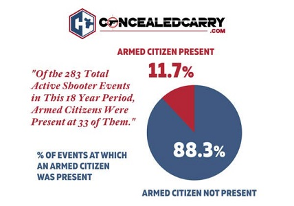 CONCEALED CARRY AND ARMED CITIZEN