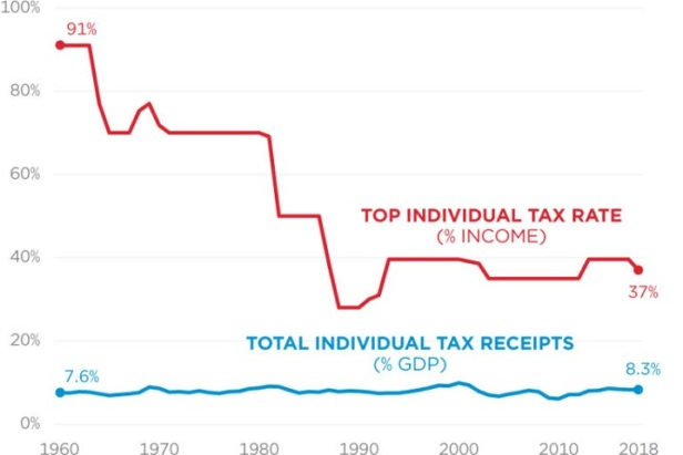 income taxes and revenue